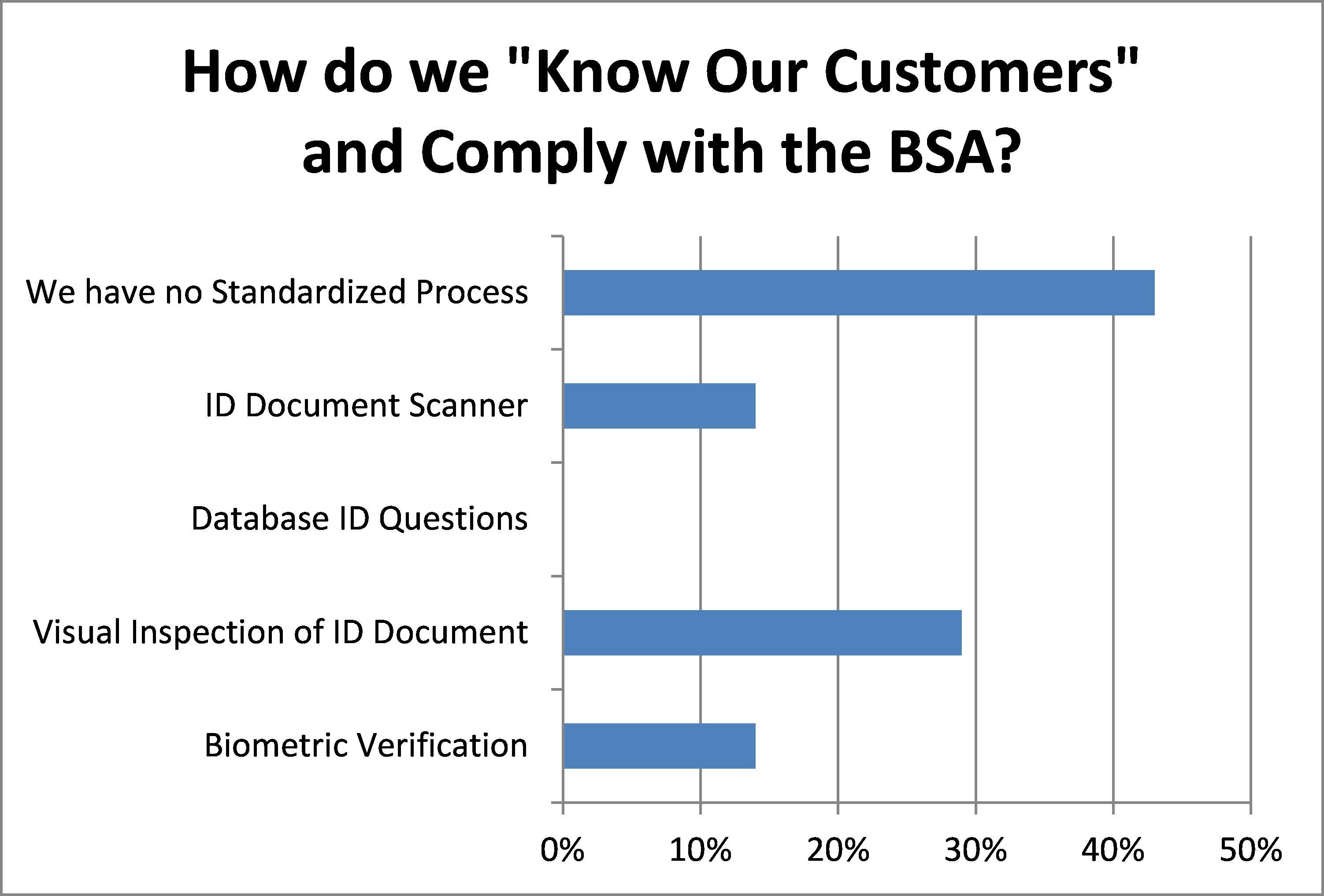 BSA Survey April 2013
